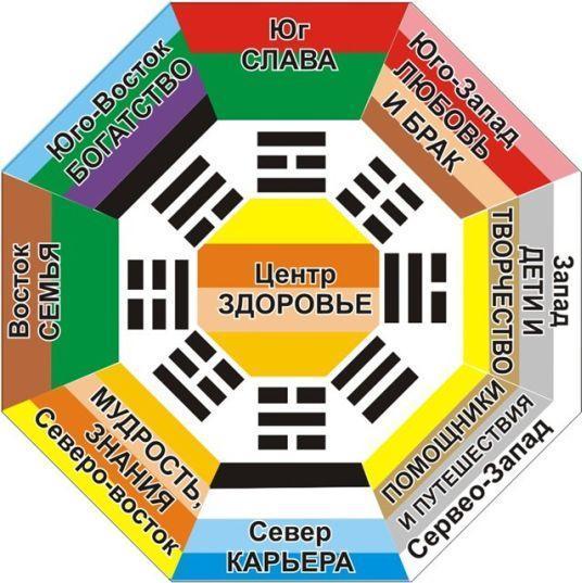 Схема карты желаний по фен-шуй